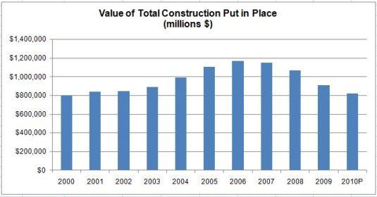 Historical construction spending