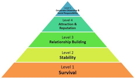 HON Pyramid