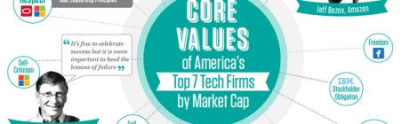 Core Values Tech Firms