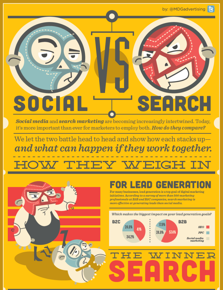 SEO vs. Social Media? Su cosa puntare? (2/6)