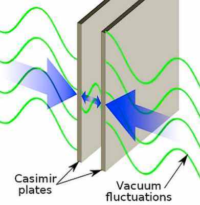 Casimir Effect.png