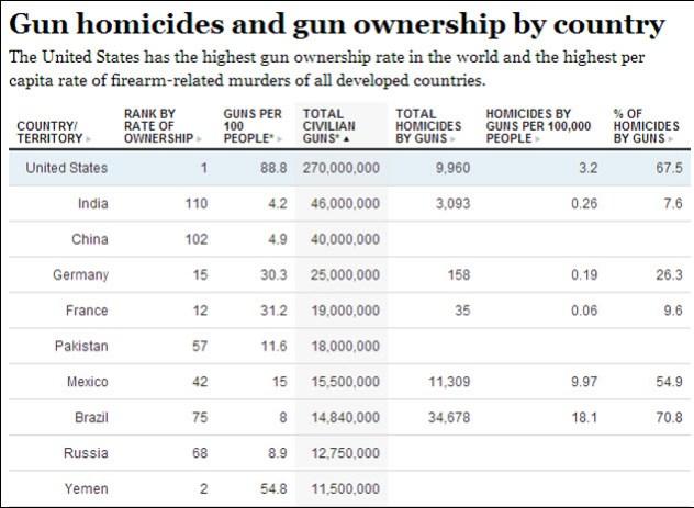 10-gun-ownership