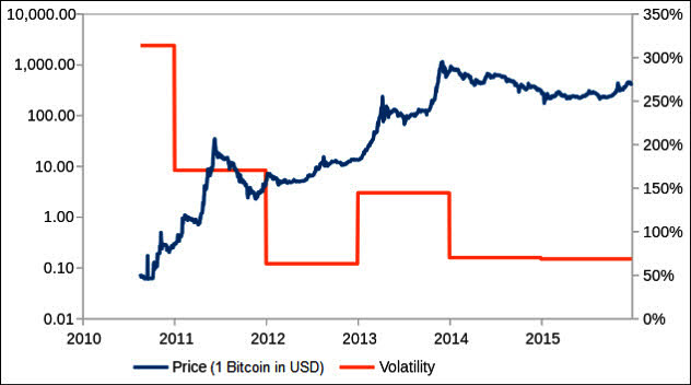 2a-bitcoin-value-volatility