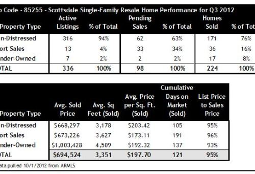 Scottsdale Zip 85255 Home Sales Q3 2012 Short Sales Foreclosures