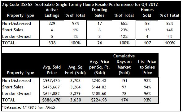 Q4 2012 Home Sales Scottsdale Zip 85262