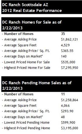 DC Ranch Scottsdale AZ Pending Home Sales
