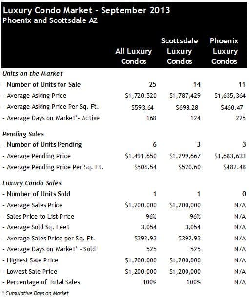 Phoenix Scottsdale Luxury Condo Sales September 2013