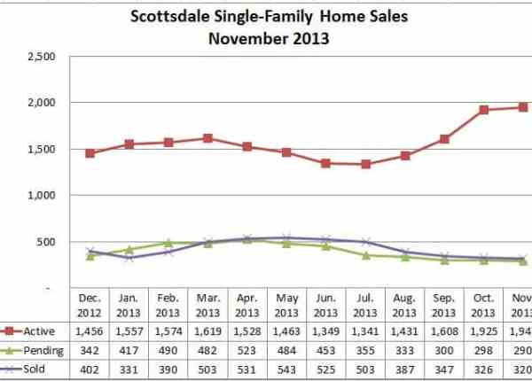 2013 Home Sales Scottsdale AZ