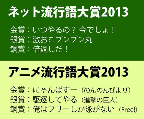『アニメ流行語大賞 2013』大賞は『にゃんぱすー』に決定!『ネット流行語大賞』発表!!