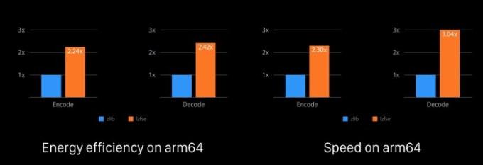 LZFSE-Algorithm-en-decode-Speed-Energy