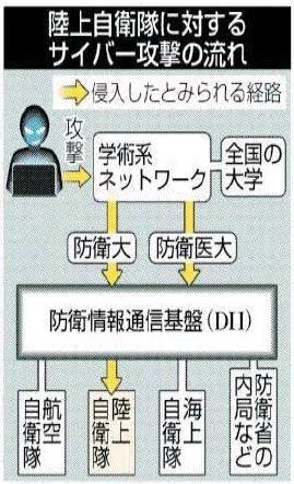 【サイバー攻撃】防衛省のネットワーク「防衛情報通信基盤(DII)」に侵入、陸自の情報が流出か