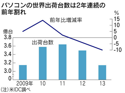 パソコン世界出荷台数、2013年は10%減…過去最大の落ち込み、中国レノボがシェア首位に