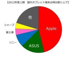 国内のタブレットOSシェアはiOSが46%、Androidが43%に - MM総研