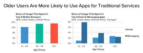 モバイル最若年層では、Eメールが死につつある