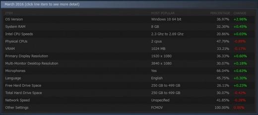 【Steam】PCゲーマーの4割近くがWindows10を使用