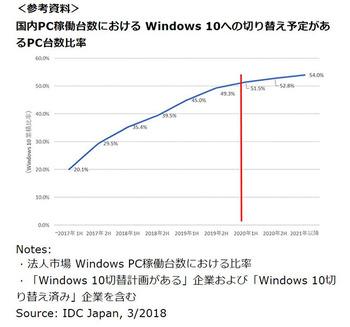 Windows7のXP化が決定しそうだ