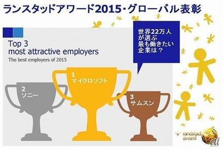 【調査】世界で最も働きたい企業、1位はMicrosoft、2位にソニー、3位はサムスン