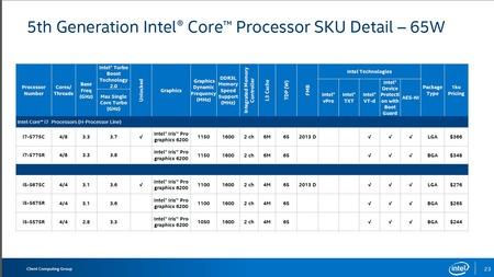 Intelの新型CPU、Broadwell発売キターーーーーーーーーーーァ!!!!!!!