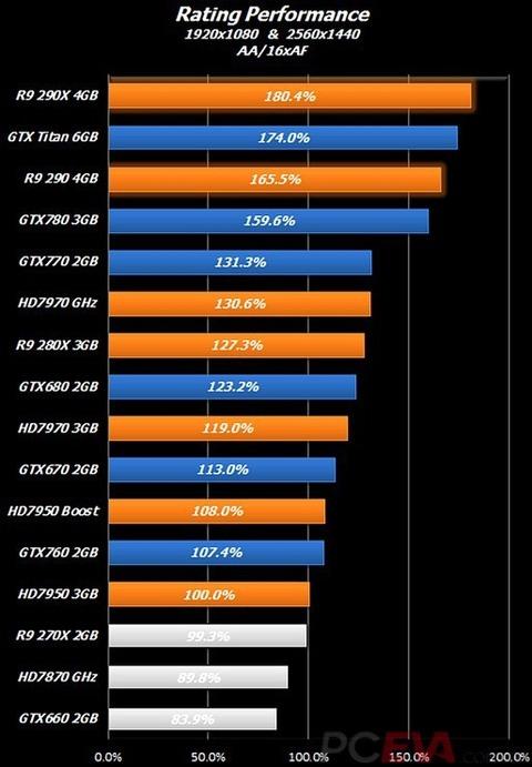 Radeon R9 290X/290のベンチマーク情報