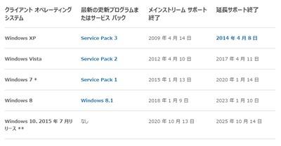 Windows 7/8サポート、Skylake搭載端末の場合は2017年7月17日までに変更