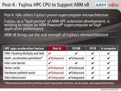 富士通、次期スパコンで「SPARC」ではなく「ARM」を選択