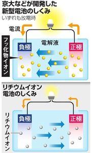 リチウムイオン超える新型電池 京大など研究チーム開発
