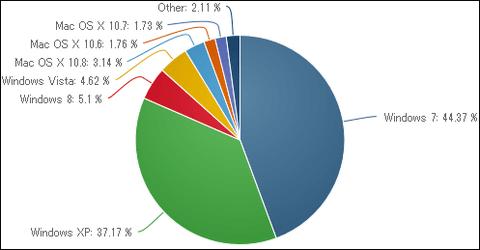 OSシェア Win7 44.37% XP 37.17% Vista 4.62% Win8 5.1% 8がPCのOSシェアでVistaを抜く
