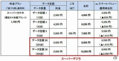 KDDIも20Gバイトで月6000円の料金プラン「スーパーデジラ」発表 ソフトバンクに対抗