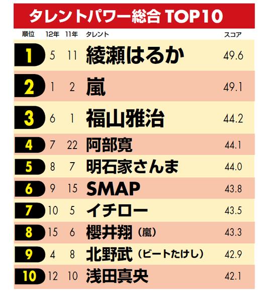 総合1位は綾瀬はるか、2位嵐、3位福山…タレントパワーランキング