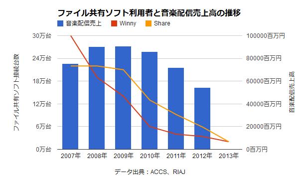 一般社団法人 日本レコード協会