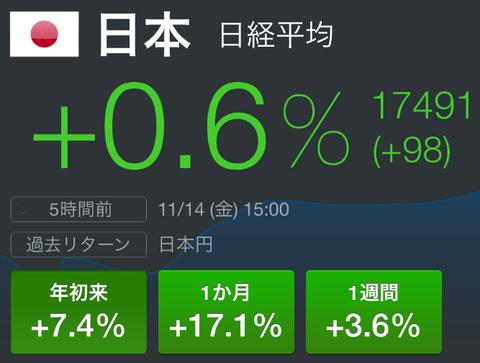 日本株が年初来最高値更新