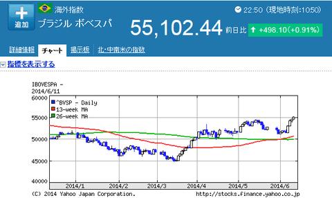 ブラジルボベスパ株価
