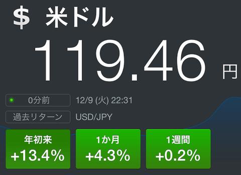 ドル円が調整相場に移行か