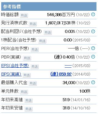 東京電力の単元株数