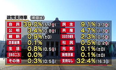 民進党1月