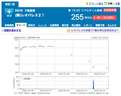 【悲報】レオパレスの株価がヤバい・・・ 3日連続ストップ安で ...