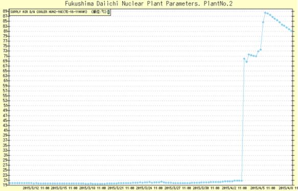 【速報】冷温停止基準点の80℃を4日間超え続けている福島第一原発2号機 ライブ映像で煙モクモク