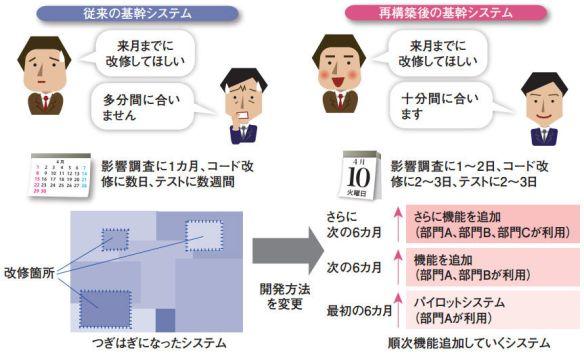 日本のシステム開発、たった1行の改修に1ヶ月 わずか1行でも影響調査に1ヶ月、テストに数週間かかる