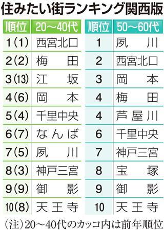 20〜40代「西宮北口」、50〜60「夙川」--「住みたい街」ランキング関西版(リクルート)