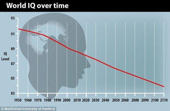 人類はバカになりつつある? IQの低下傾向が続く