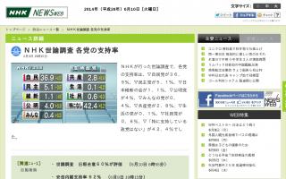 政党支持率 自民36.9% 民主5.1% 維新1.1% 公明4.0% みんな0.4% 共産2.8% 生活0.1% 社民0.6%