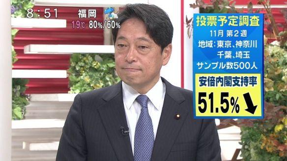 安倍内閣支持51.5% 次回選挙投票先 自民35.6% 民主7.6% 共産3.8% 公明3.2% 維新1.2% 社民0.6%