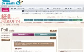 政党支持率、自民党43.9%、民主党13.8%、共産党6.2%、公明党4.0%、維新の党3.0%・・・テレビ朝日