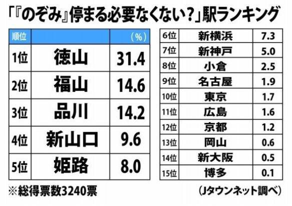 新幹線「のぞみ」が停まる必要のないと思う駅ランキング