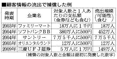 ベネッセ情報流出 顧客から補償求める声 原田会長は「重要な情報は流出していない」と応じない構え
