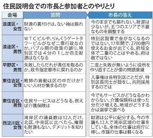 大阪都構想 住民投票5月17日 説明会カンカンガクガク