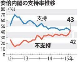 安倍内閣の支持率42% 不支持率43% 不支持が支持を逆転 [毎日新聞]