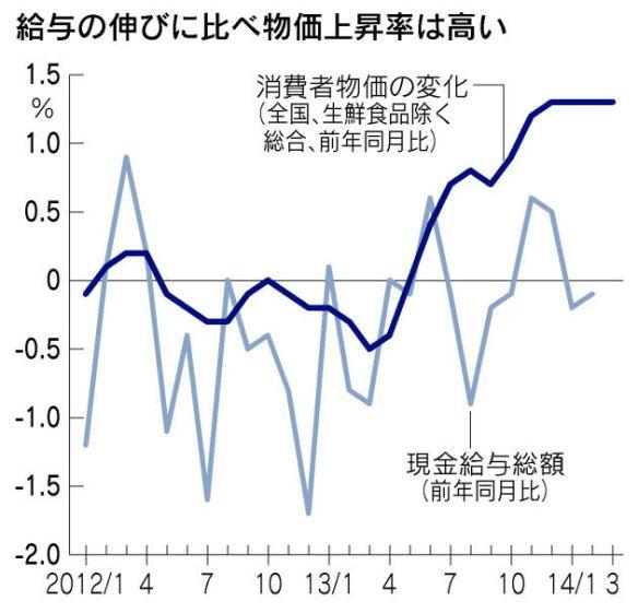 日用品値上がり目立つ 増税後の消費者物価 都区部4月