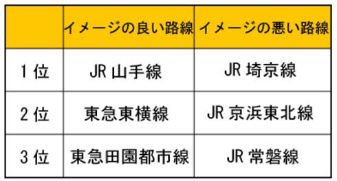 首都圏在住の人に聞く、イメージの良い路線・悪い路線はどこ  良い「山手線」悪い「埼京線」