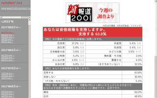 安倍内閣支持63.8% 不支持30.8% 次回選挙投票先 自民37.2% 民主5.8% 2014年4月の消費税引き上げに反対48.8%